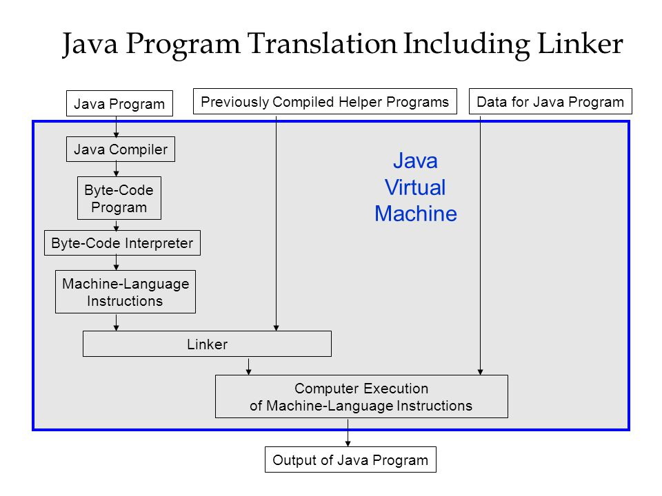 Java Program Translation Including Linker