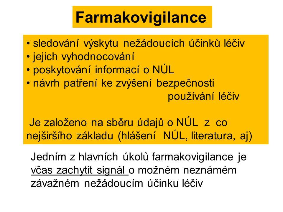 Farmakovigilance sledování výskytu nežádoucích účinků léčiv