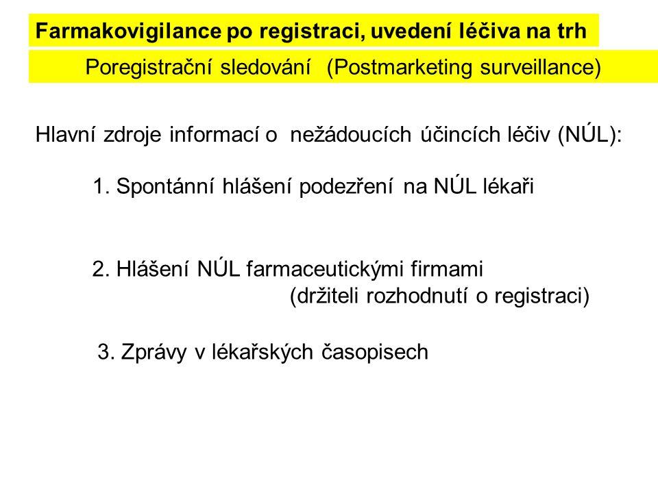 Poregistrační sledování (Postmarketing surveillance)