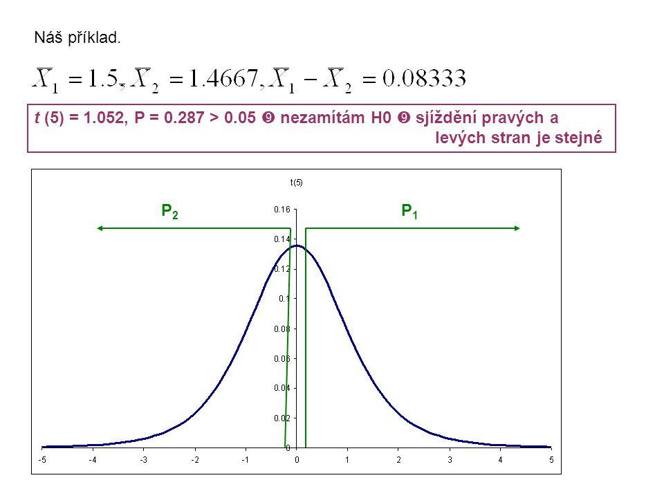 Náš příklad. t (5) = 1.052, P = 0.287 > 0.05  nezamítám H0  sjíždění pravých a. levých stran je stejné.