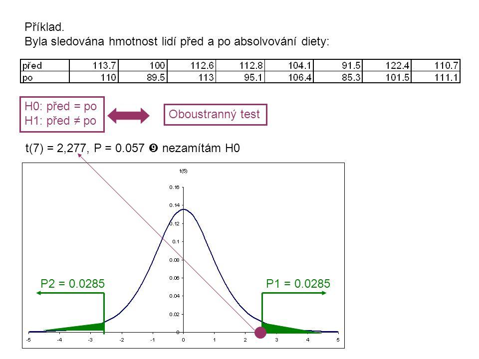 Příklad. Byla sledována hmotnost lidí před a po absolvování diety: H0: před = po. H1: před ≠ po. Oboustranný test.