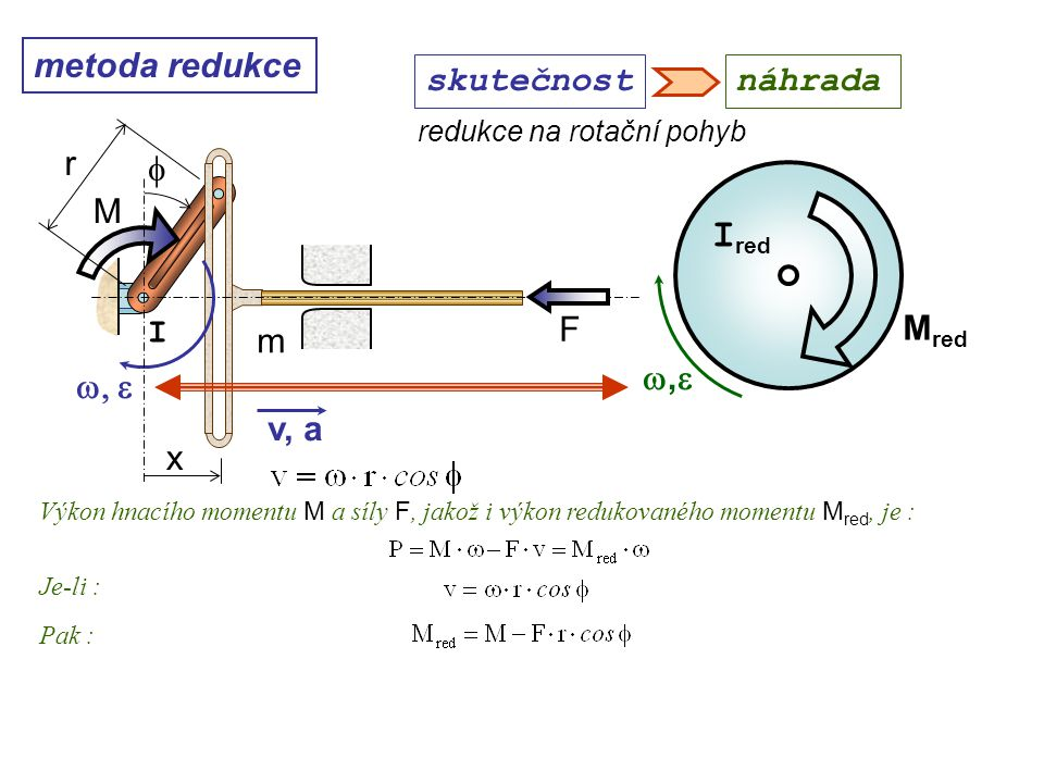Ired metoda redukce skutečnost náhrada r f M I F Mred m w,e w, e v, a