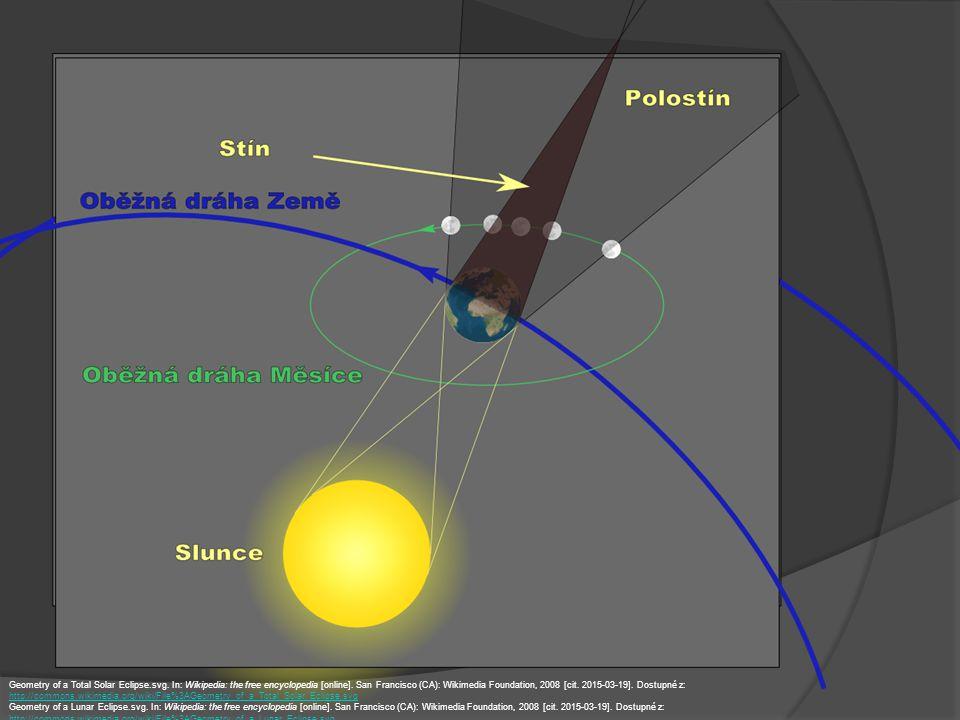 Fáze Měsíce při zatmění