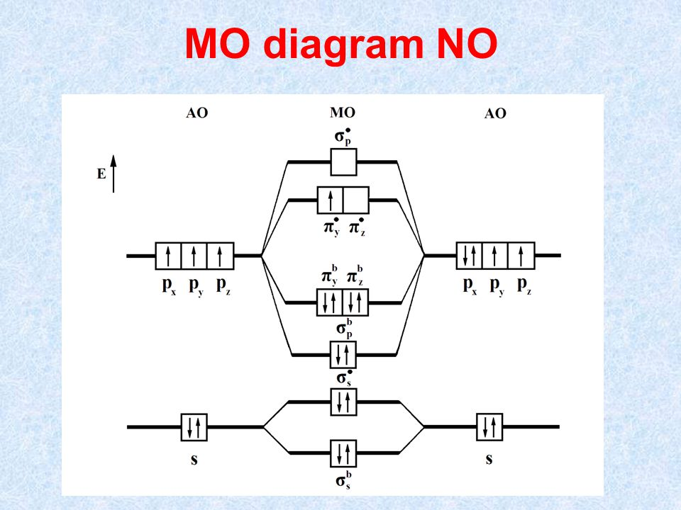 MO diagram NO
