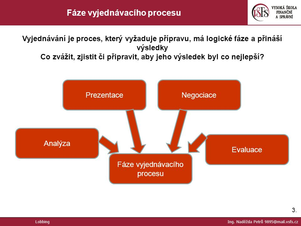 Fáze vyjednávacího procesu