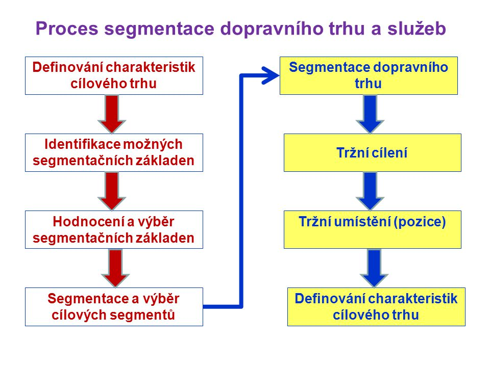 Proces segmentace dopravního trhu a služeb