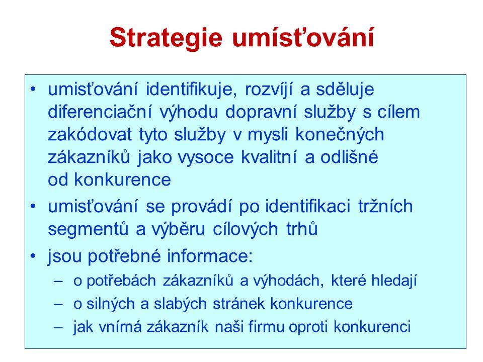 Strategie umísťování
