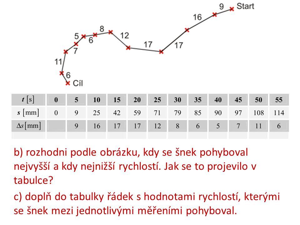 b) rozhodni podle obrázku, kdy se šnek pohyboval nejvyšší a kdy nejnižší rychlostí. Jak se to projevilo v tabulce