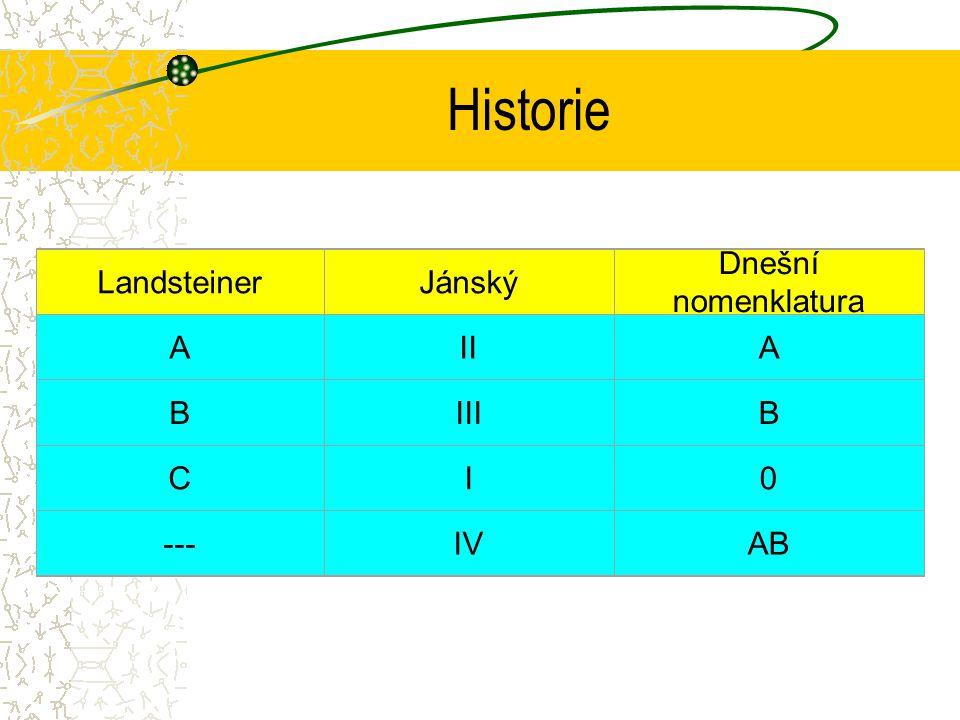 Historie Landsteiner Jánský Dnešní nomenklatura A II B III C I --- IV