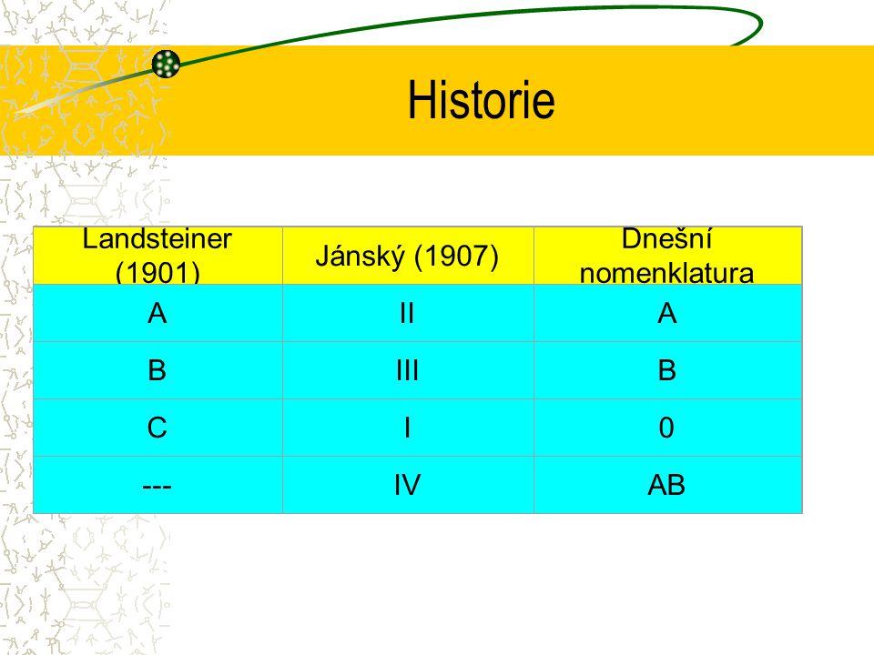 Historie Landsteiner (1901) Jánský (1907) Dnešní nomenklatura A II B