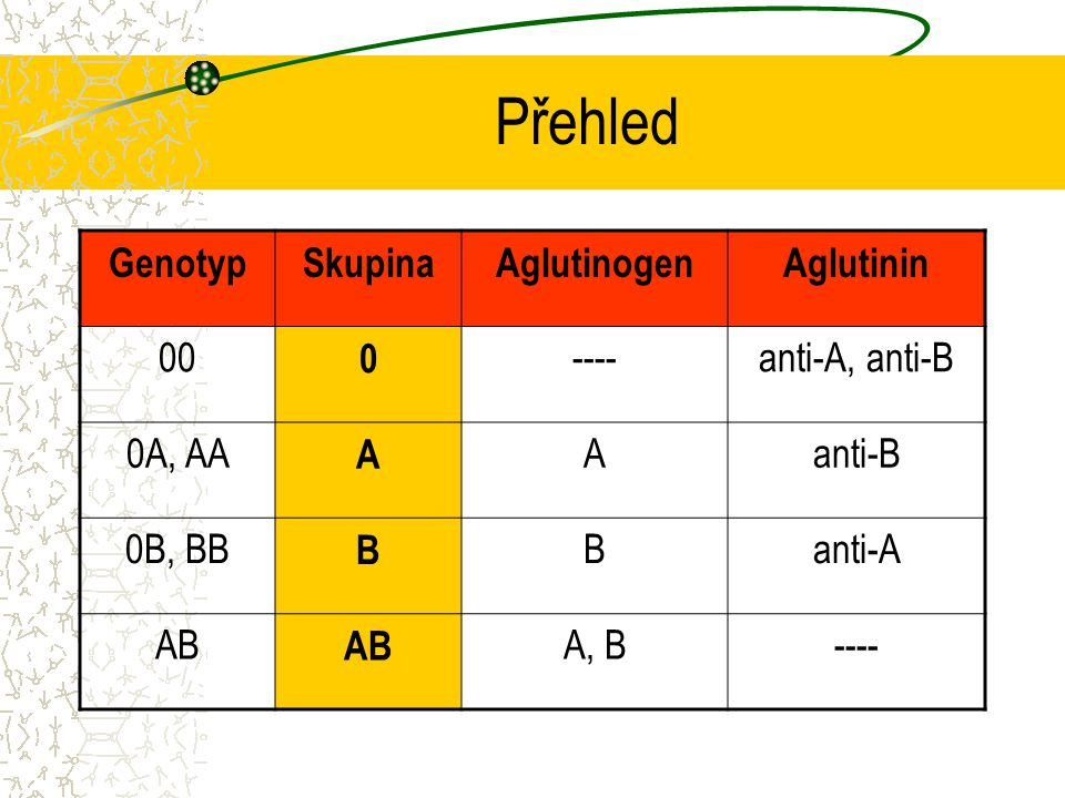 Přehled Genotyp Skupina Aglutinogen Aglutinin 00 ---- anti-A, anti-B