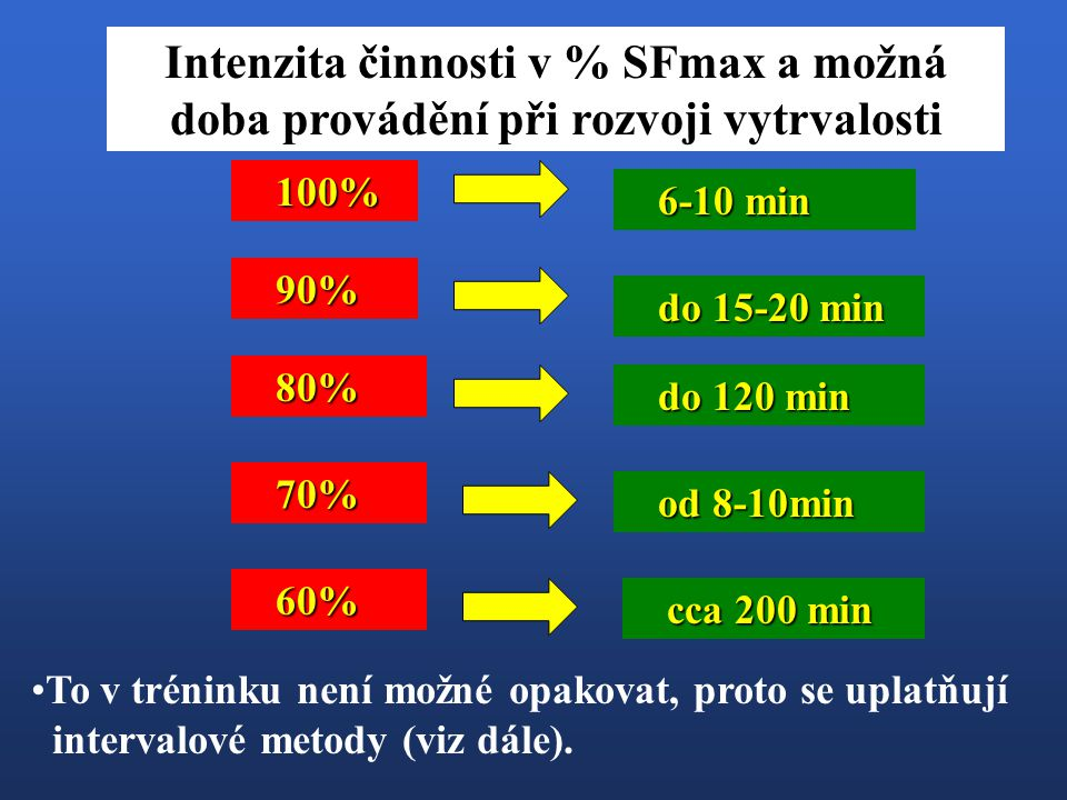 Intenzita činnosti v % SFmax a možná doba provádění při rozvoji vytrvalosti