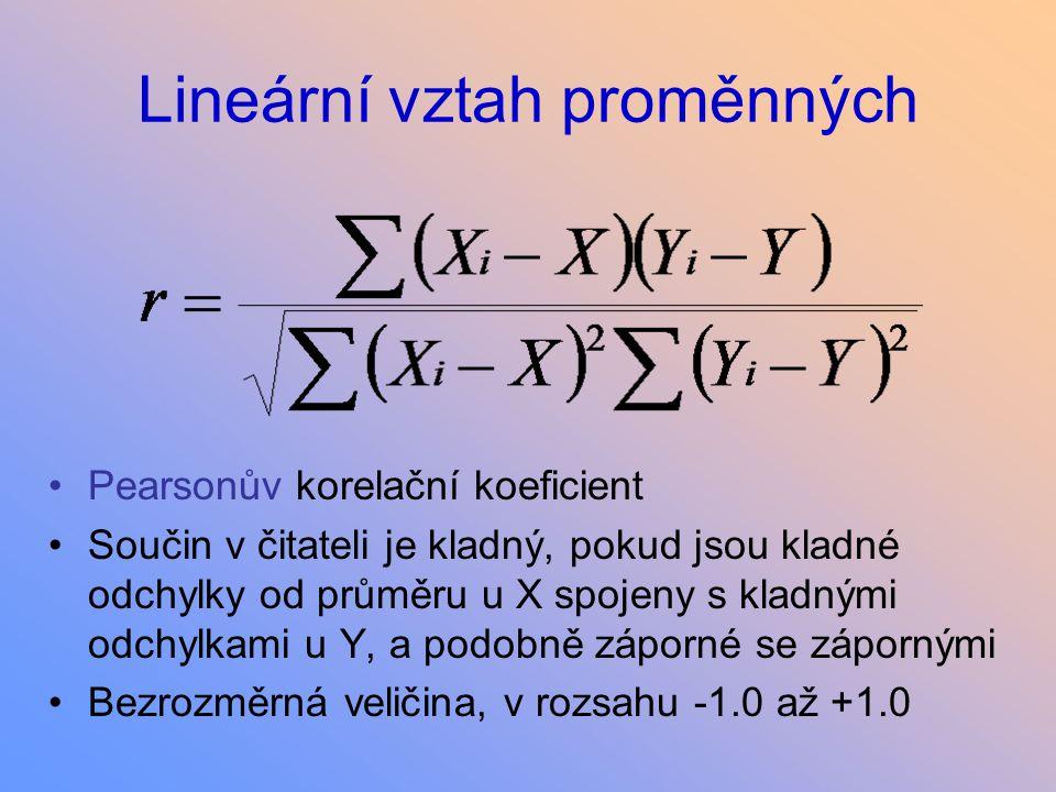 Lineární vztah proměnných