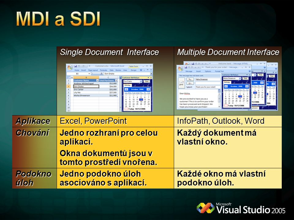 MDI a SDI Single Document Interface Multiple Document Interface