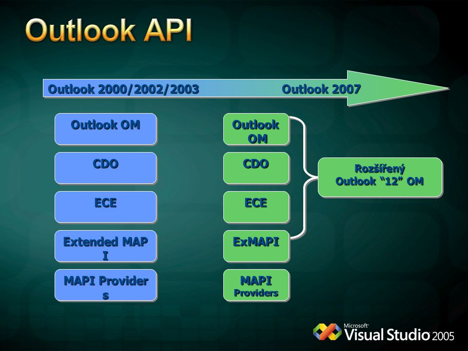 Outlook API * Outlook 2000/2002/2003 Outlook 2007 Outlook OM Outlook