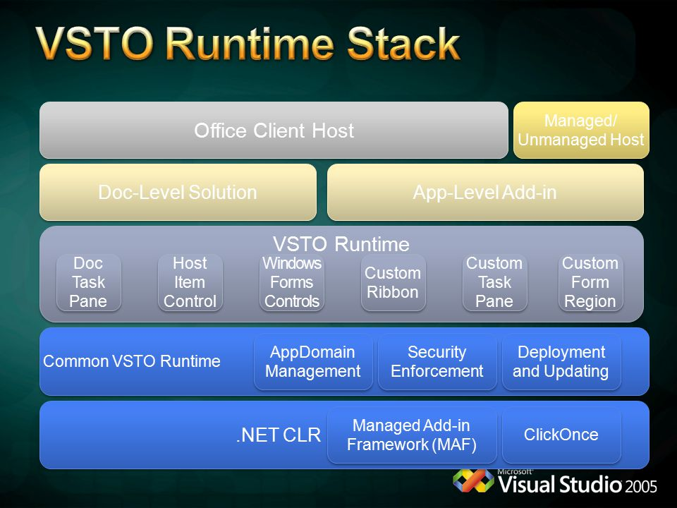VSTO Runtime Stack Office Client Host VSTO Runtime Doc-Level Solution