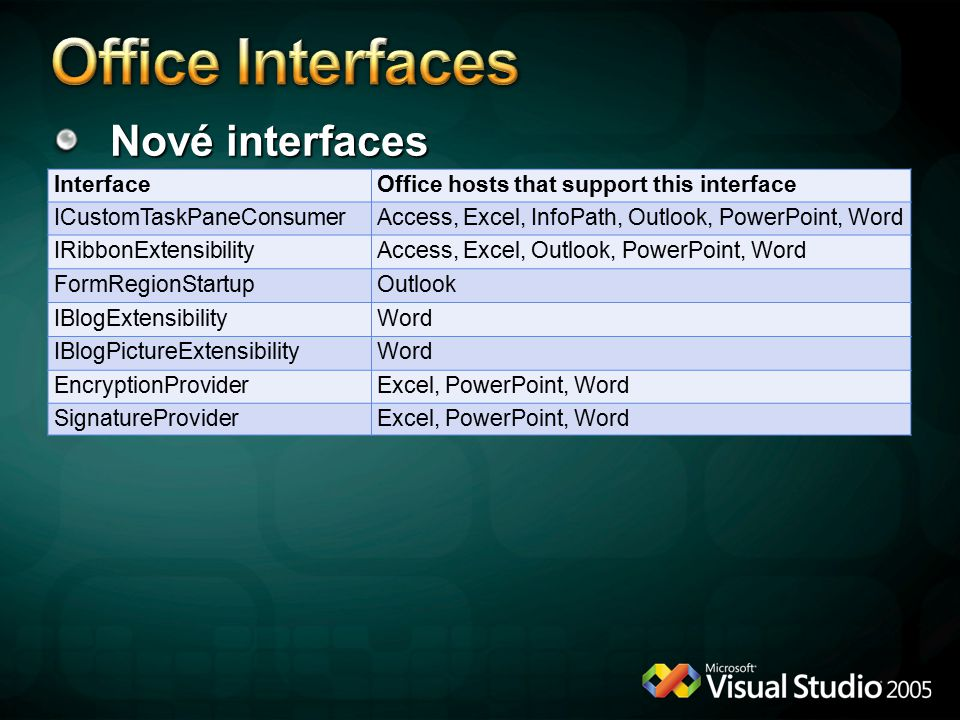Office Interfaces Nové interfaces Interface