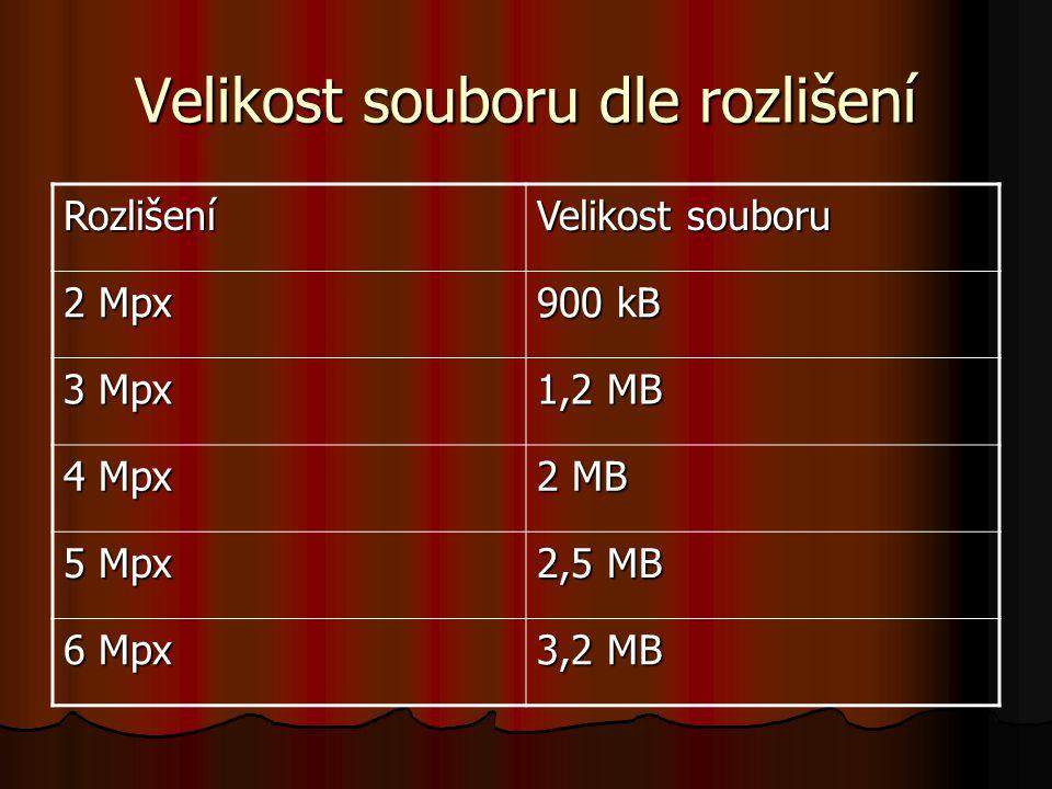 Velikost souboru dle rozlišení