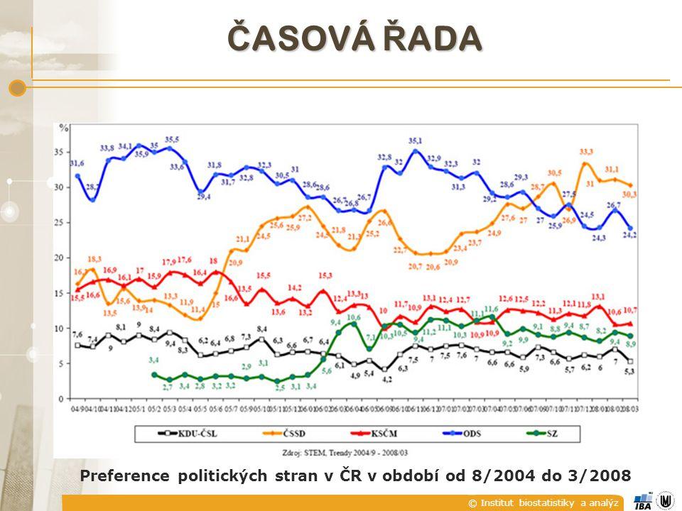 Preference politických stran v ČR v období od 8/2004 do 3/2008