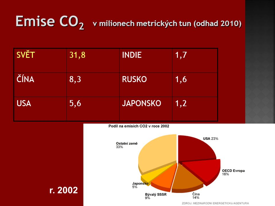 Emise CO2 v milionech metrických tun (odhad 2010)