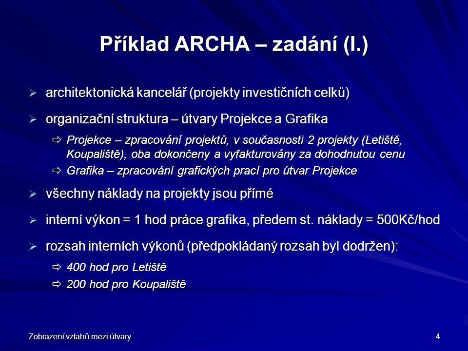 Příklad ARCHA – zadání (I.)