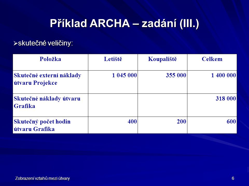Příklad ARCHA – zadání (III.)