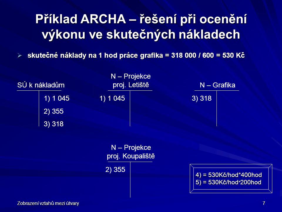 Příklad ARCHA – řešení při ocenění výkonu ve skutečných nákladech
