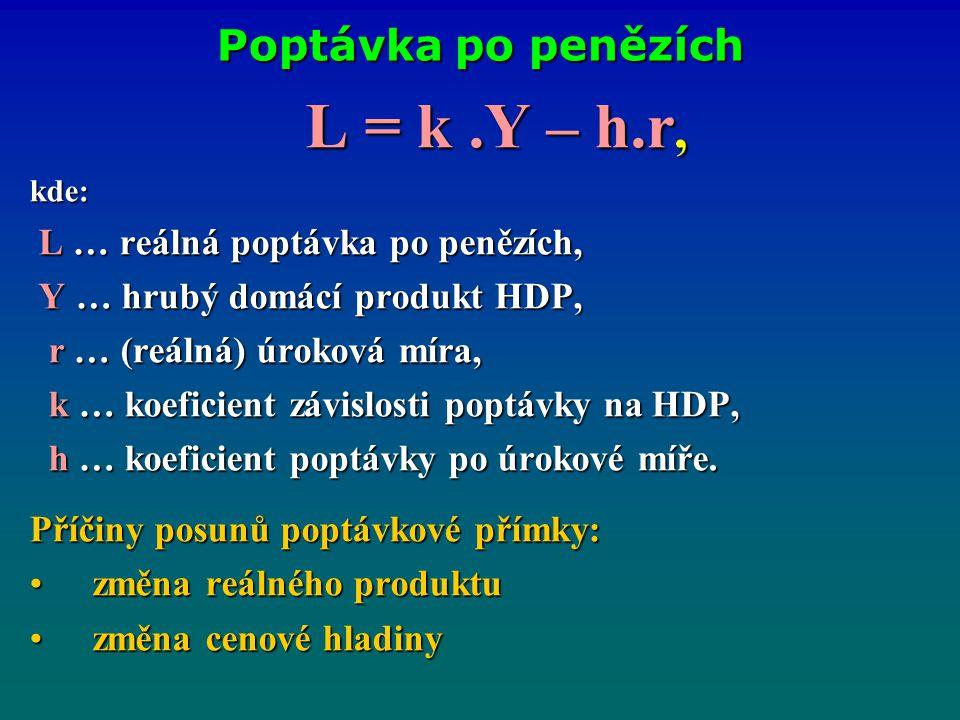 L = k .Y – h.r, Poptávka po penězích L … reálná poptávka po penězích,