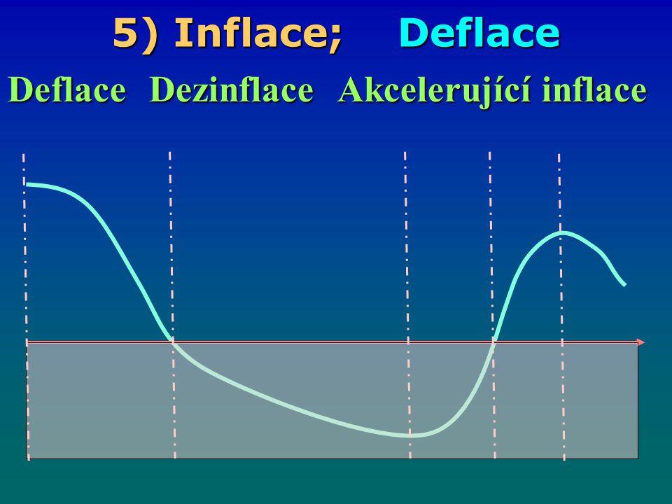 Deflace Dezinflace Akcelerující inflace
