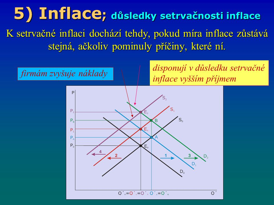 5) Inflace; důsledky setrvačnosti inflace