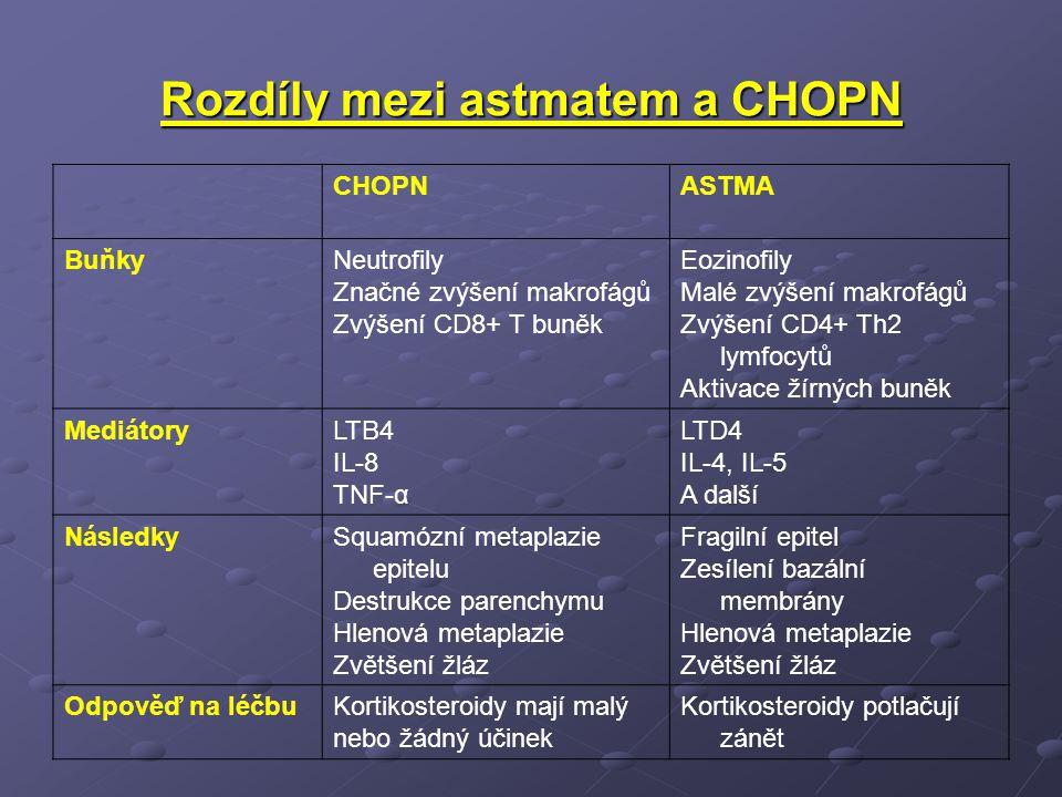 Rozdíly mezi astmatem a CHOPN