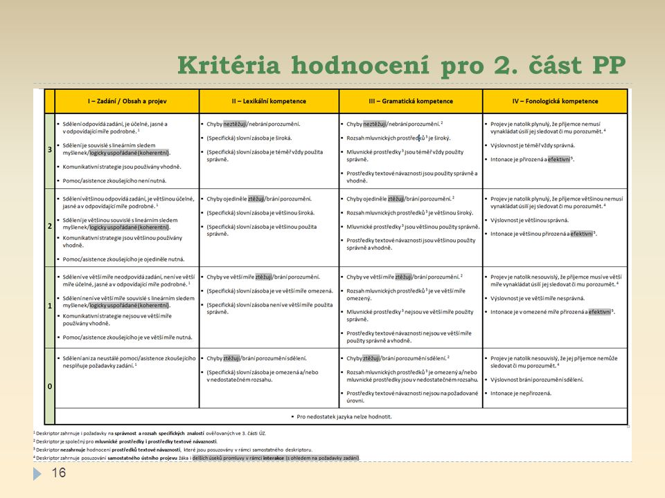 Kritéria hodnocení pro 2. část PP