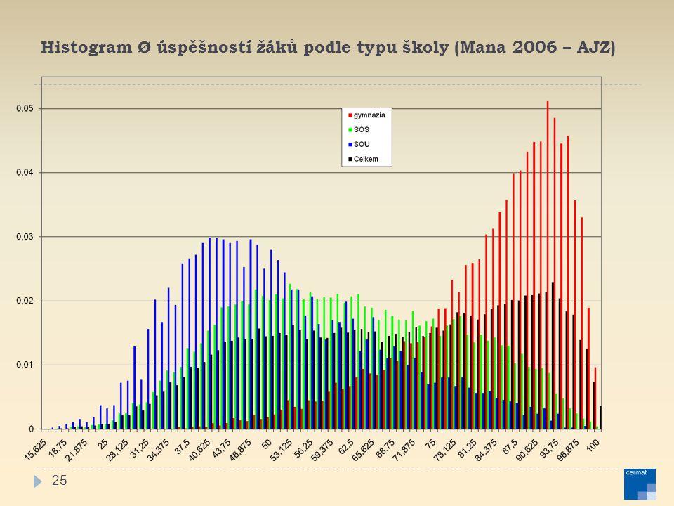 Histogram Ø úspěšností žáků podle typu školy (Mana 2006 – AJZ)