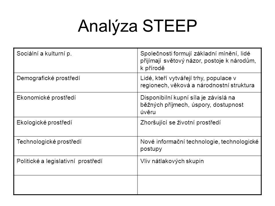 Analýza STEEP Sociální a kulturní p.
