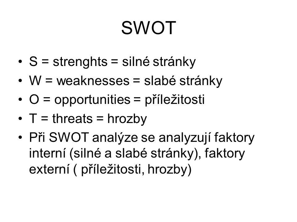 SWOT S = strenghts = silné stránky W = weaknesses = slabé stránky