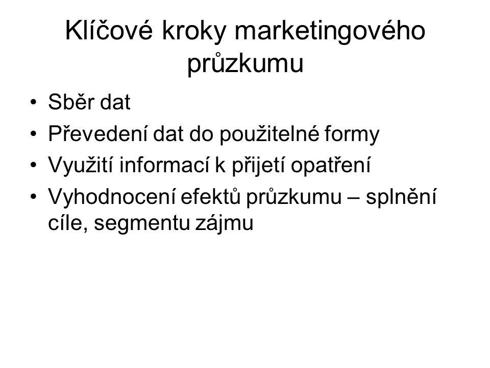Klíčové kroky marketingového průzkumu