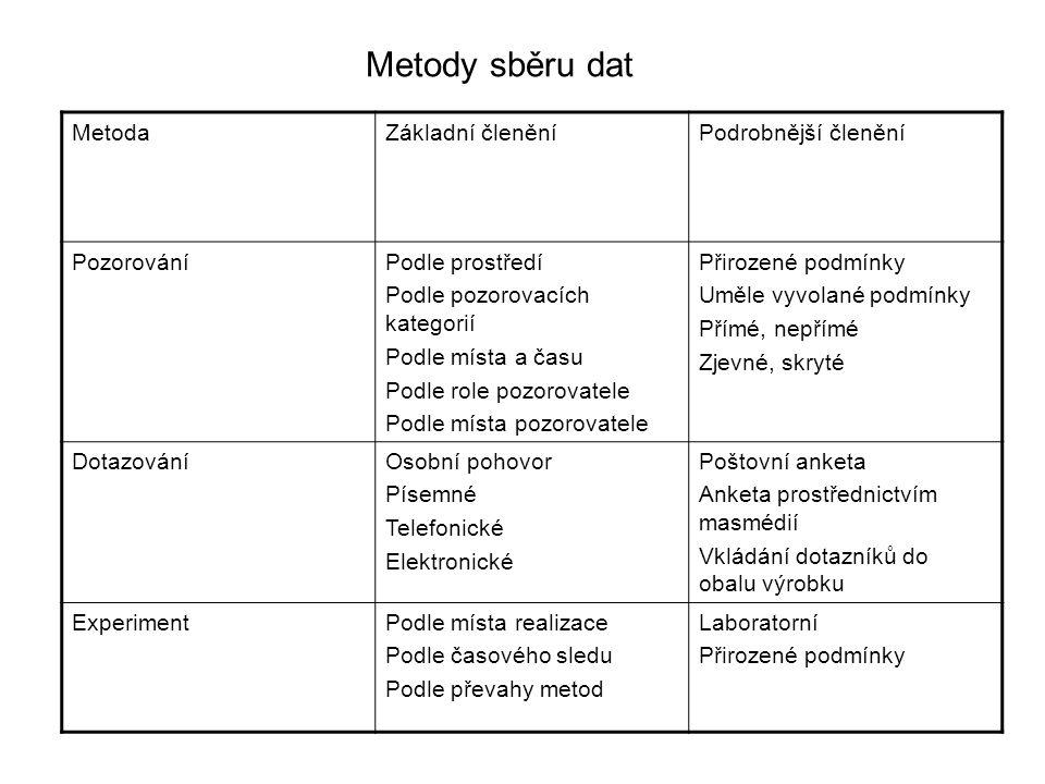 Metody sběru dat Metoda Základní členění Podrobnější členění