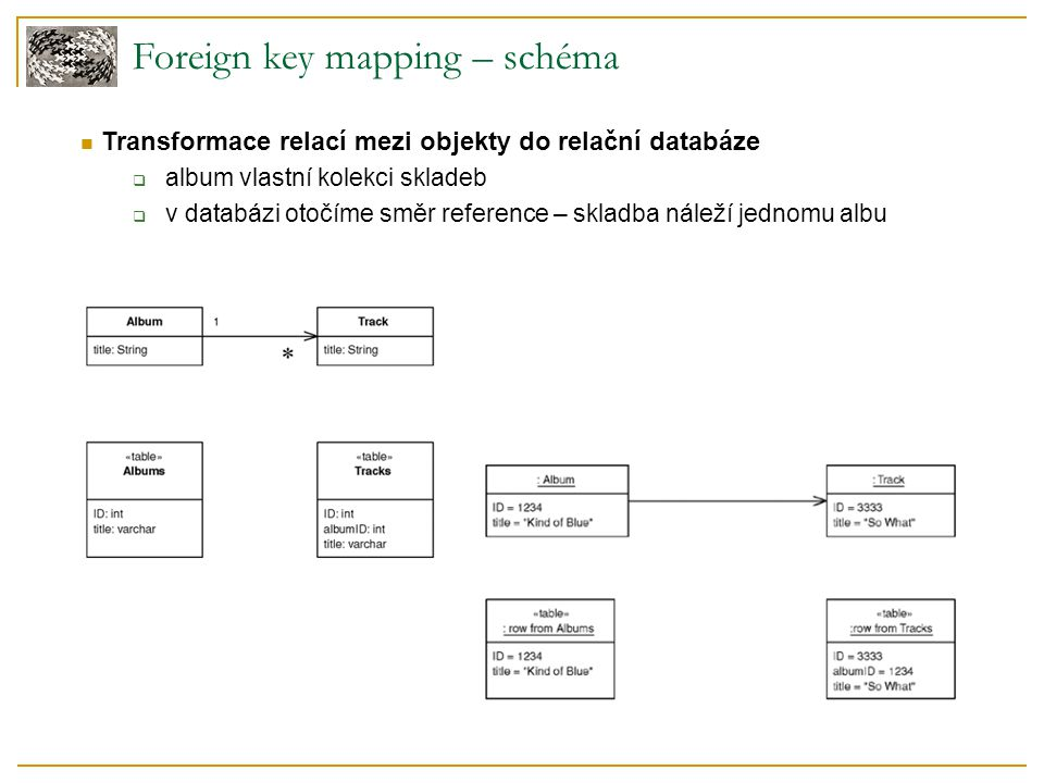 Foreign key mapping – schéma