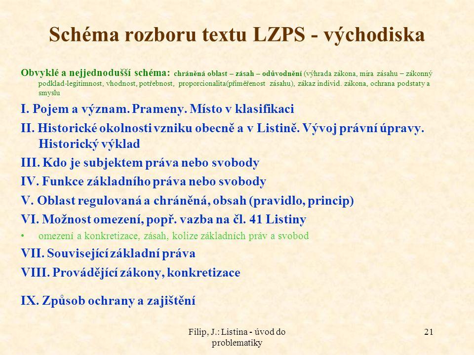 Schéma rozboru textu LZPS - východiska