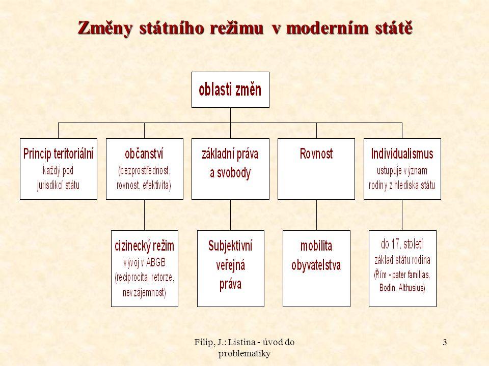 Změny státního režimu v moderním státě