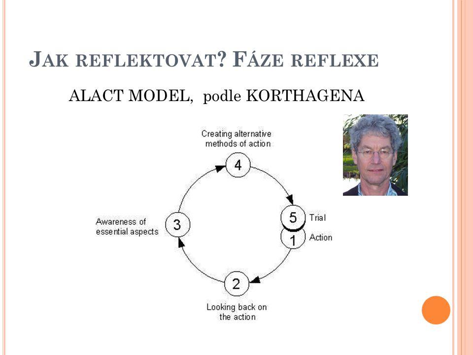 Jak reflektovat Fáze reflexe
