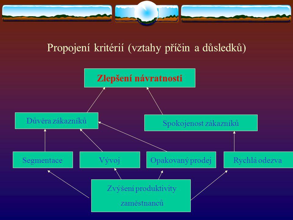 Propojení kritérií (vztahy příčin a důsledků)