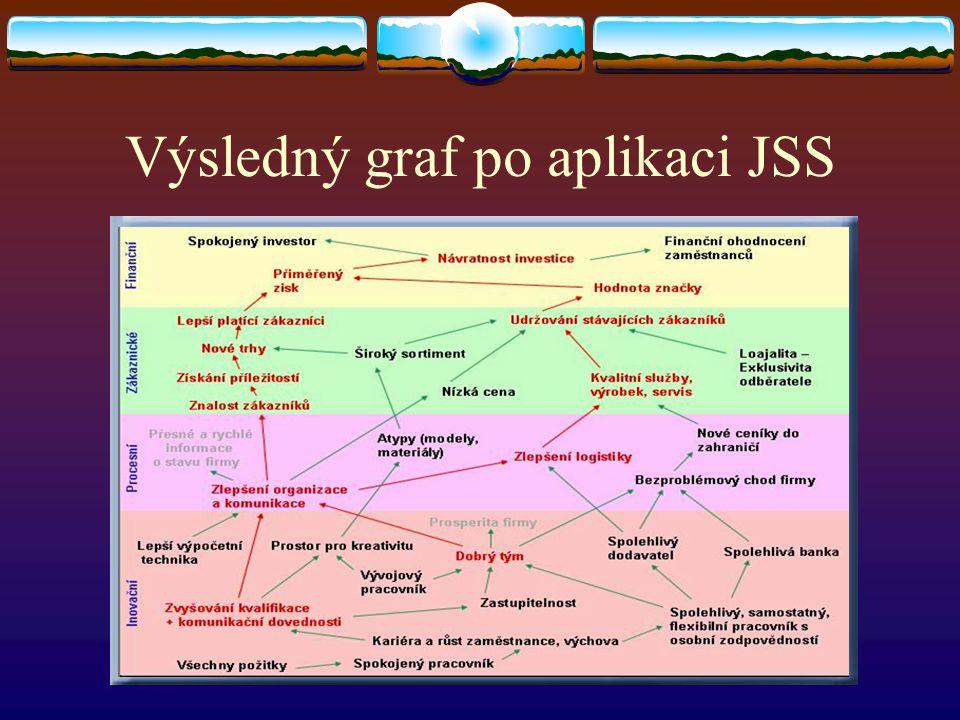 Výsledný graf po aplikaci JSS