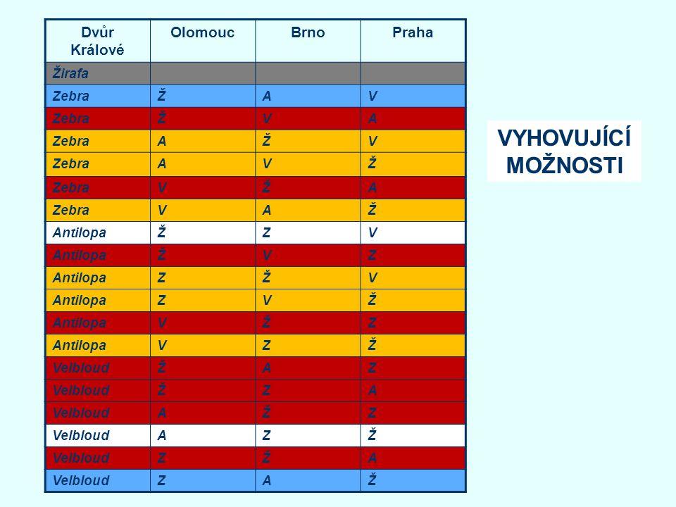 VYHOVUJÍCÍ MOŽNOSTI Dvůr Králové Olomouc Brno Praha Žirafa Zebra Ž A V
