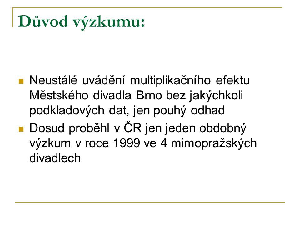 Důvod výzkumu: Neustálé uvádění multiplikačního efektu Městského divadla Brno bez jakýchkoli podkladových dat, jen pouhý odhad.