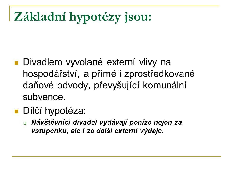 Základní hypotézy jsou: