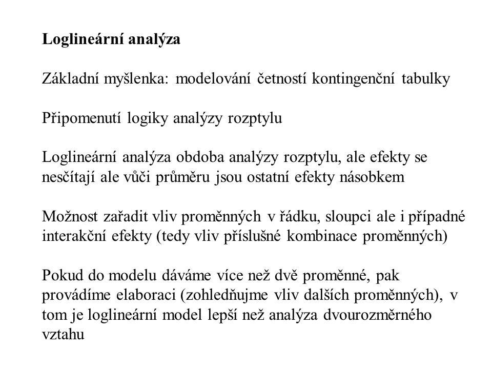 Loglineární analýza Základní myšlenka: modelování četností kontingenční tabulky. Připomenutí logiky analýzy rozptylu.