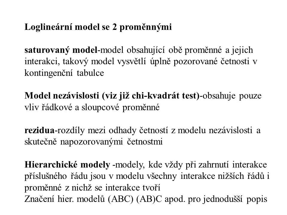 Loglineární model se 2 proměnnými