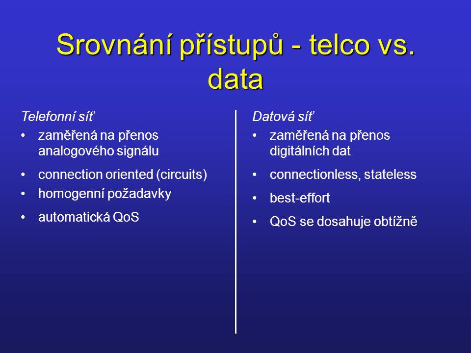 Srovnání přístupů - telco vs. data