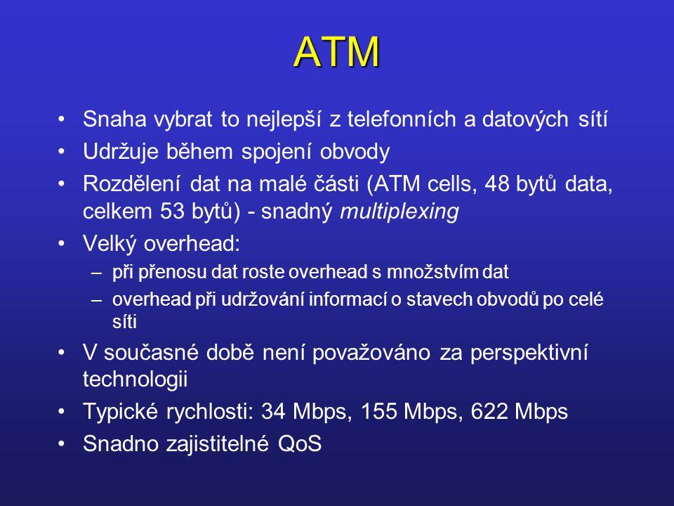 ATM Snaha vybrat to nejlepší z telefonních a datových sítí